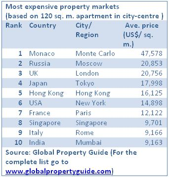 Most expensive real estate markets in 2009