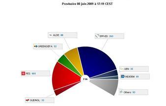 Le centre-droit grand vainqueur des élections européennes