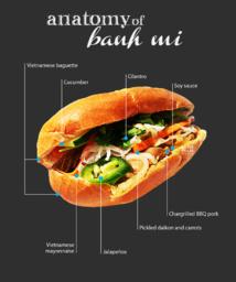 Anatomie d'un Banh mi