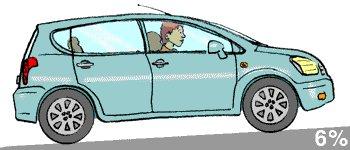 10 conseils pour consommer moins en conduisant