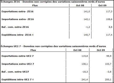 Economie européenne: Excédent de 8,8 milliards du commerce extérieur et déficit de 3,8 milliards pour l'UE27