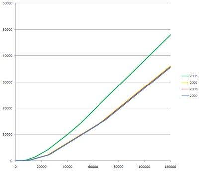 Impôt sur le revenu en fonction du revenu imposable de l'année prétendante. Unités en euros. Évolution de 2006 à 2009.