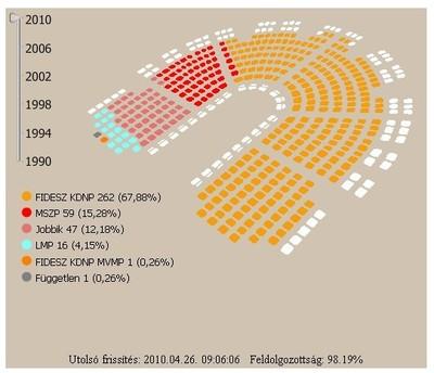 La nouvelle assemblée hongroise (valasztas.hu)
