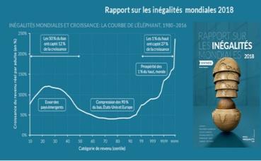 Cliquez ici pour retrouver la synthèse complète du Rapport sur les inégalités mondiales 2018