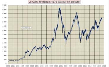 Le CAC 40 de 1979 à février 2018. Illustration (c) Touchatou