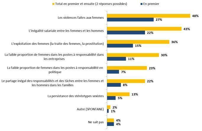Eurobaromètre égalité hommes / femmes dans l'UE