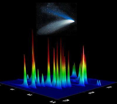 Chromatogramme de la glace cométaire réalisé avec le 'chromatographe multidimensionnel en phase gaz'. Chaque pic correspond à un acide-aminé. Plus le pic est haut, plus la quantité d'acide-aminé présente est importante. ChemPlusChem, 77 (2012) © Wiley-VCH GmbH & Co.
