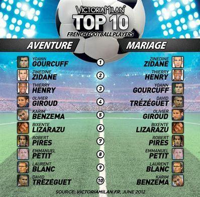 Stars du foot: Avec qui votre épouse a envie d'avoir une aventure?