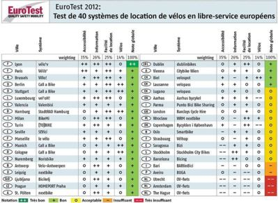 Test de 40 stations de vélos en libre-service à travers l'Europe