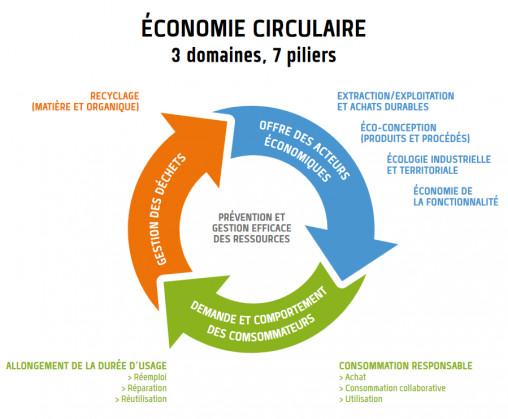 L'économie circulaire, outil irremplaçable de sauvetage de la Planète verte et saine