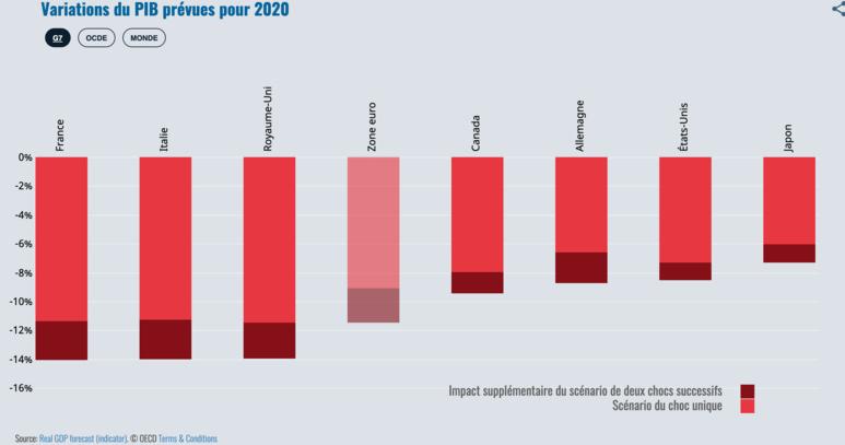 Aperçu des variations du PIB des pays du G7 pour 2020 - (c) OCDE