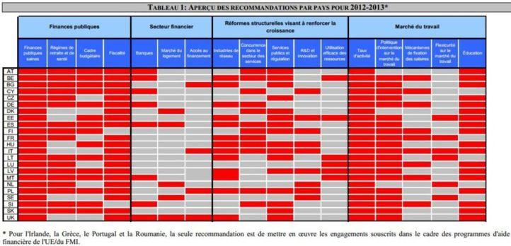 Semestre européen des affaires économiques et monétaires