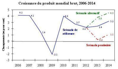 Économie mondiale: Menace d'une nouvelle récession en 2013