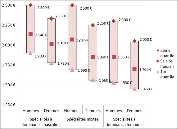 La féminisation des filières apparaît corrélée aux niveaux de salaires. MENESR-DGESIP-SIES ; données, enquête insertion professionnelle des personnes diplômées de master en 2013, 30 mois après la sortie, Fourni par l'auteur