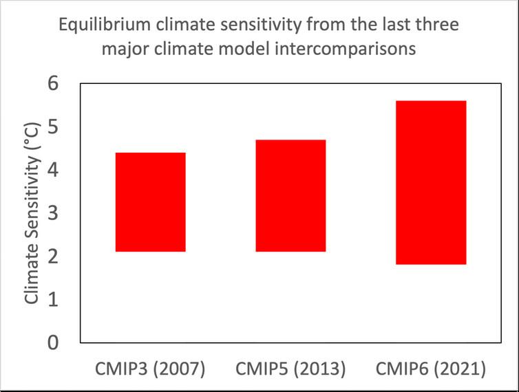 Sensibilité du climat à l'équilibre à partir des trois dernières grandes intercomparaisons de modèles climatiques. (Note : il n'y a pas eu de CMIP4 »). (Data : IPCC, Graph : Alex Crawford)
