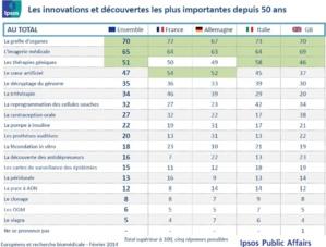 Les Européens et la recherche biomédicale