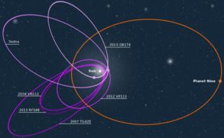 Orbite de la Planète 9 et des objets sur lesquels elle exercerait une influence. (c) MagentaGreen