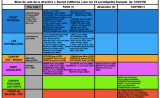 Bilan du vote des eurodéputés français. Image de Nicole Ferroni / Facebook. Cliquez ici pour y accéder