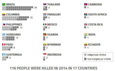 Illustration (c) Global Witness. Cliquez ici pour télécharger le rapport 2015