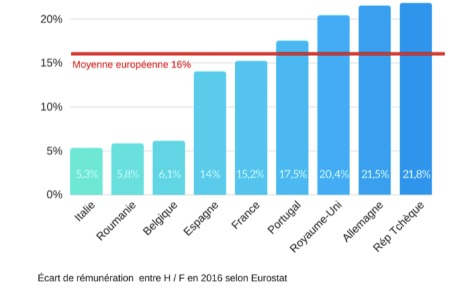 L'écart des salaires entre homme et femme dans quelques pays de l'Union européenne. Graphique (c) Gaspard Claude