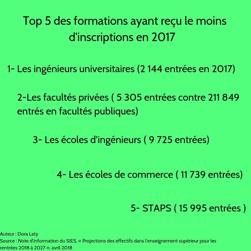 """Formation """"post-bac"""": que feront les lycéens à la rentrée 2019?"""