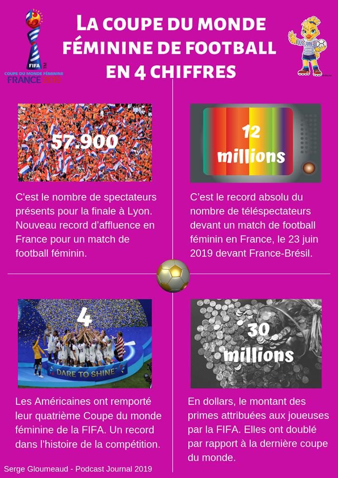 La coupe du monde féminine de football en 4 chiffres. Photo (c) Serge Gloumeaud