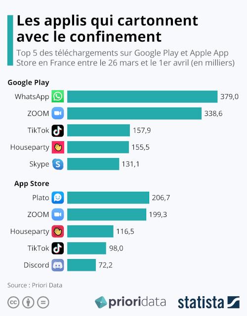 Top 5 des téléchargements sur Google Play et Apple App Store en France entre le 26 mars et le 1er avril (en milliers). (c) Statista - Priori Data