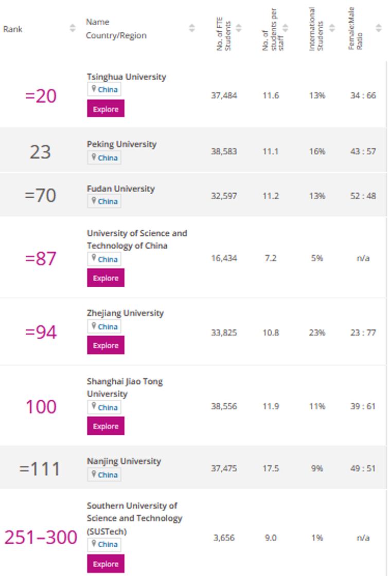 Quelques points de repère sur les universités chinoises