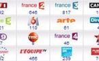 Programme TV - Retrouvez les émissions des chaînes françaises