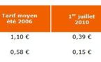 Changements de prix en France