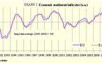 L'indicateur de confiance des consommateurs
