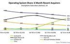 Android dépasse Iphone en progressant de 886 % en un an!