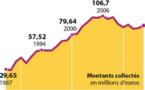 Téléthon 2015: plus de 80 millions d'euros récoltés