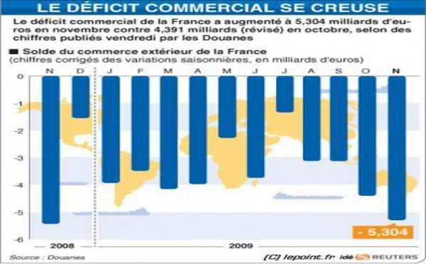 Exportations françaises : mauvais chiffres