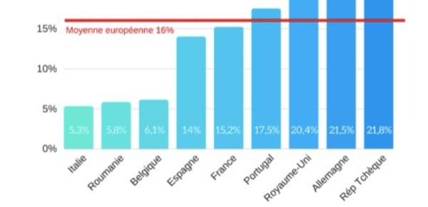Inégalité salariale: la France est-elle un bon élève dans l'Union européenne?