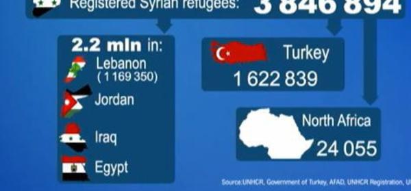 Témoignages de réfugiés syriens