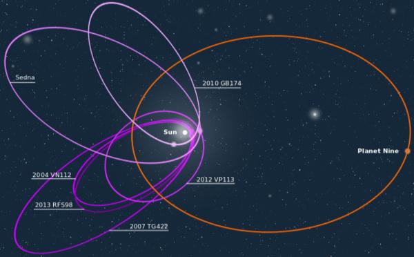 De nouveau neuf planètes dans le système solaire?